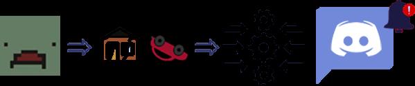 Discord API Integration